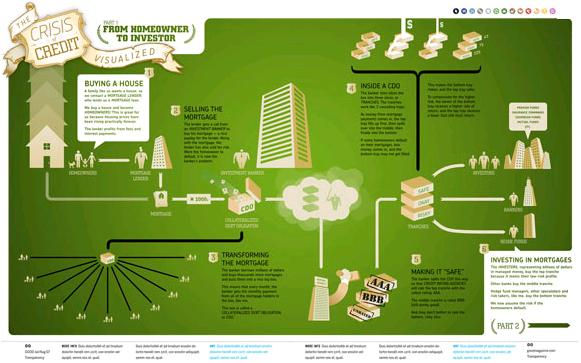 Infographics – The Latest Designing Avenue- (ts) Articles