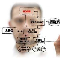 How SEO can be Improved to Become User-friendly